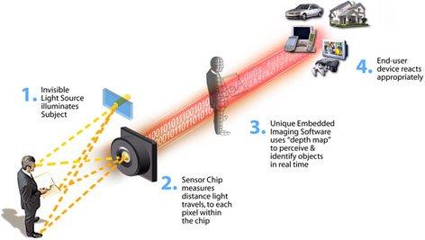 how canesta 3d sensor technology works