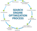 seo-process-diagram