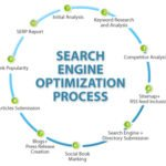 SEO is always a Continous Process! why?
