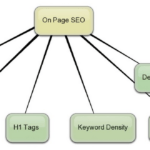 7 On Page SEO Tips for Bloggers