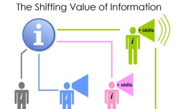 value of information and the content