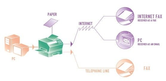 How does online fax work