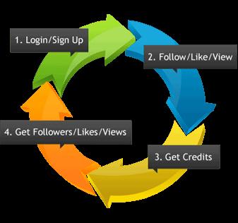 Social Media Optimization website
