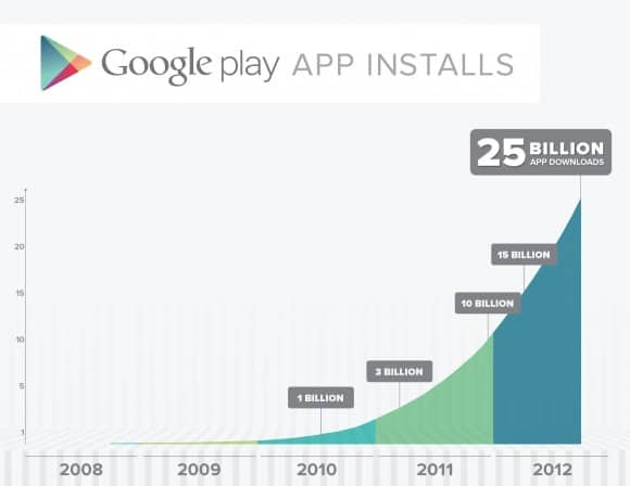 Google offering premium apps at $0.25 to celebrate 25 billion downloads from the Play Store