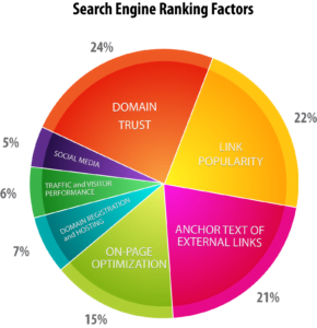 How to Enhance your Domain Authority? 1