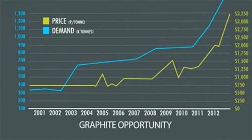 graphite demand