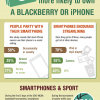 SmartPhones, Devoted Users