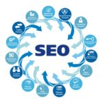 Top Eight SEO Optimization Services you can follow – to Get Good Ranking