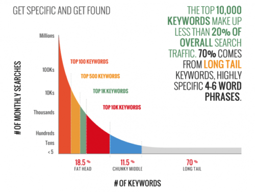 long tail seo percentage