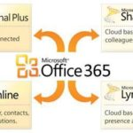 Office 365  – Top reasons it helps increase business productivity.