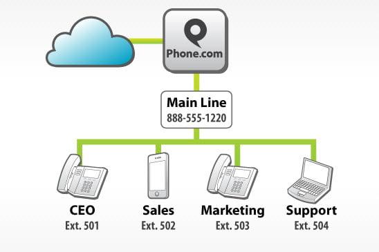 phone dot com virtual PBX how it works
