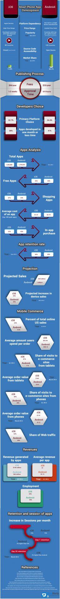 Smartphone app development_  iOS vs Android