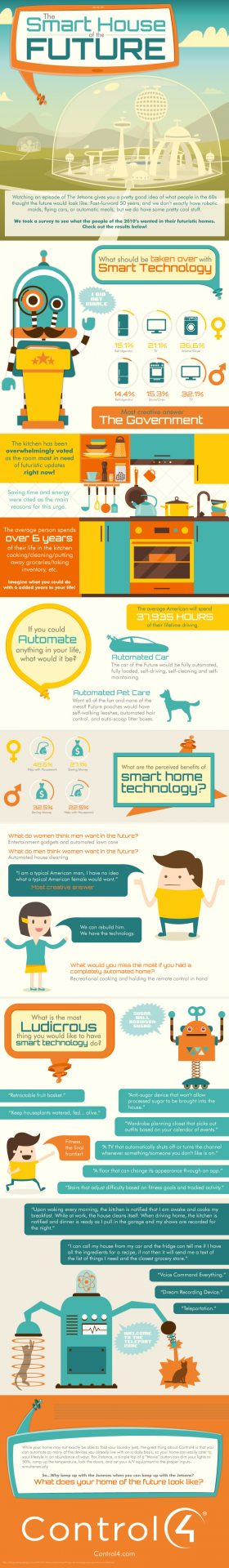infographic internet of things smart home