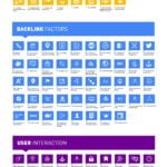 SEO Ranking Factors infographic