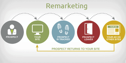 ecommerce remarketing