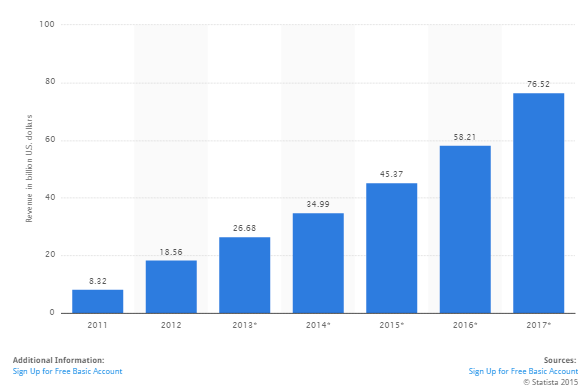 Mobile Application Development statistics