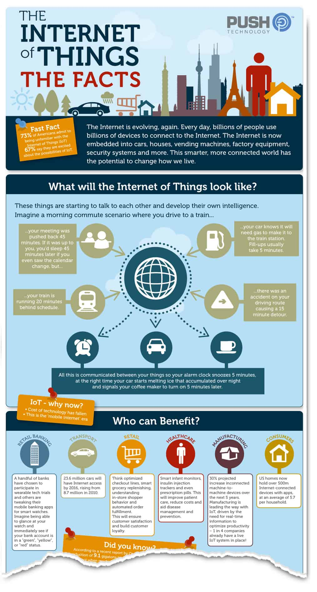 internet of things IOT infographic stats