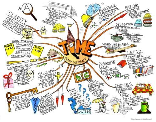 time management mindmaping