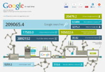 Google in realtime infographic