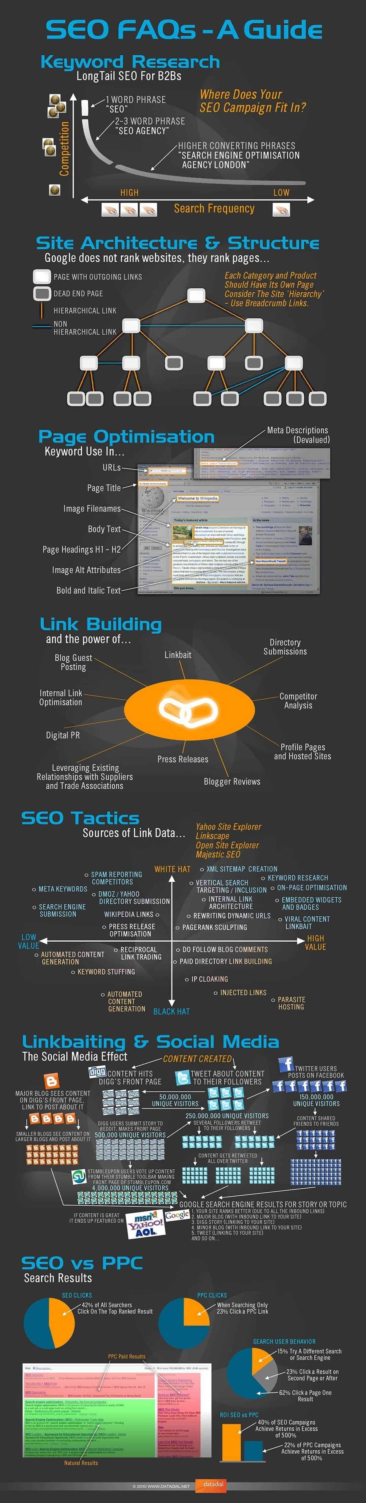 seo-link-building-faq-infographic