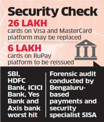 Whopping 3.2 million Debit Card Details Stolen in India