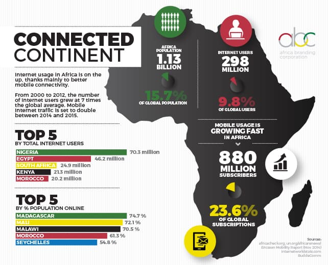 rise-of-africas-digital-economy