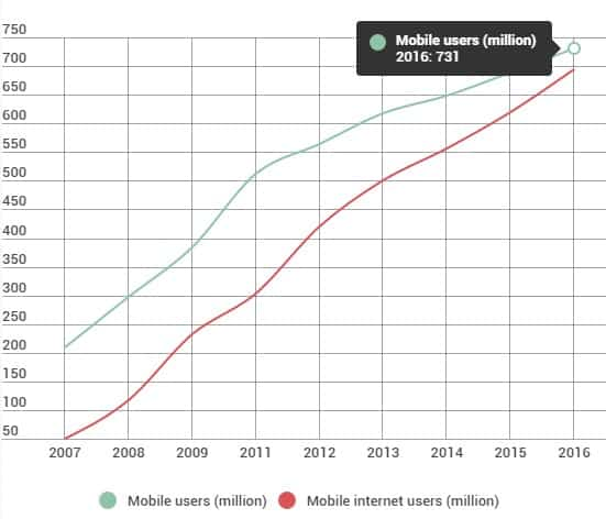 Internet users in 2016 (through mobile device)