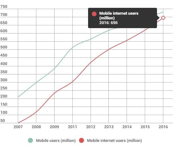 Mobile phone internet users in the year 2016