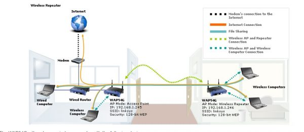 setting up a router as a repeater