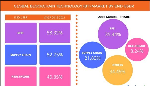 A Brief on Blockchain Market Consolidation and its Effects 1