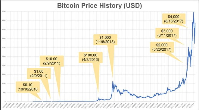 Expert says THIS is the dramatic reason why bitcoin price could SURGE 1