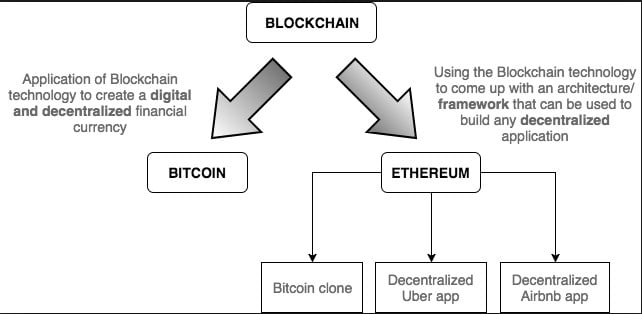 What is Blockchain Technology? A Step-by-Step Guide For Beginners 8