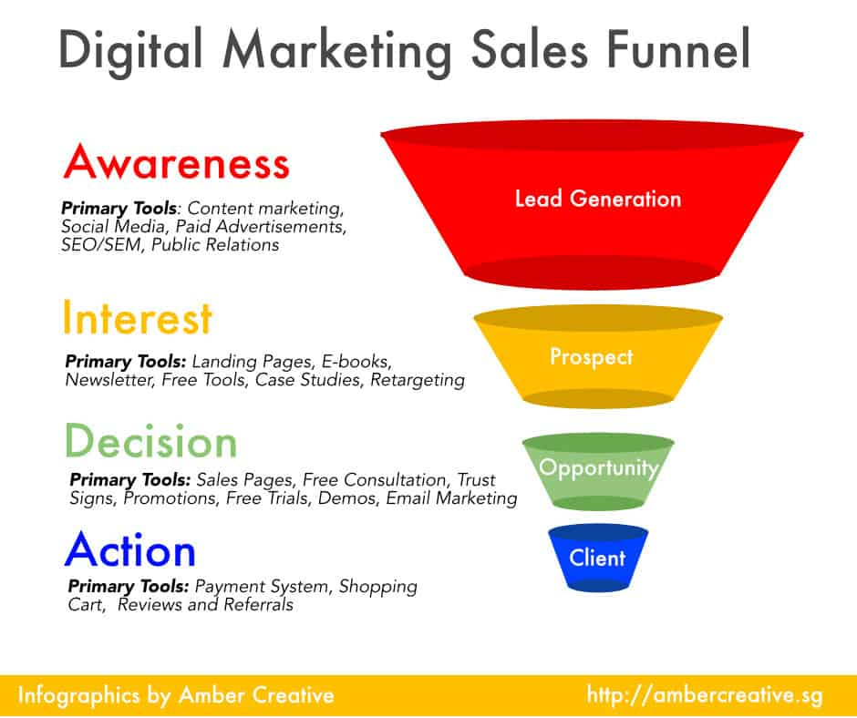 Digital-Marketing-Sales-Funnel-by-Amber-Creative