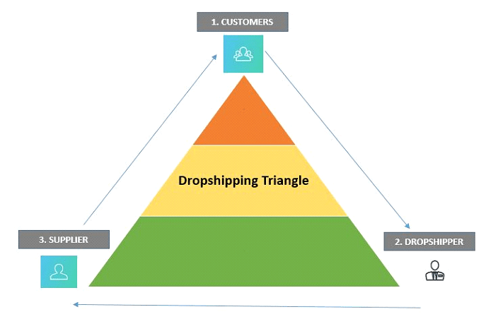 7 Proven Tips to Grow Your Dropshipping Business This Year 3