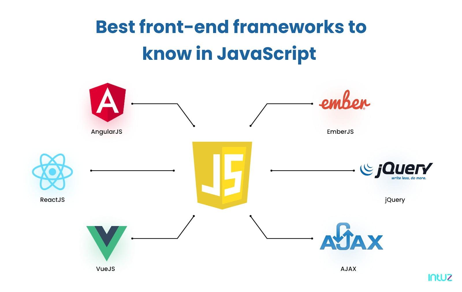 Best front-end frameworks in JavaScript